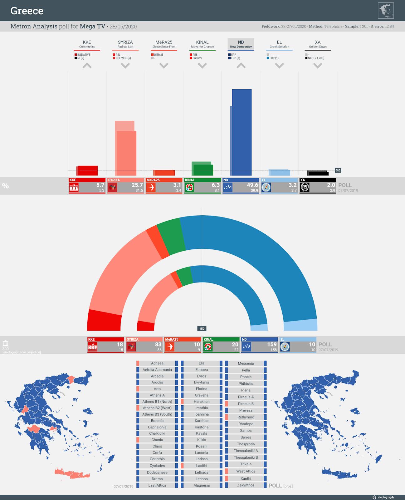 GREECE: Metron Analysis poll chart for Mega TV, 28 May 2020