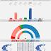GREECE · Metron Analysis poll 28/05/2020: KKE 5.7% (18), SYRIZA 25.7% (83), MeRA25 3.1% (10), KINAL 6.3% (20), ND 49.6% (159), EL 3.2% (10), XA 2.0%