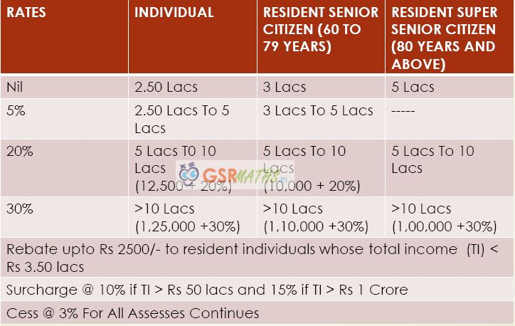 Income Tax Calculation Income Tax Act 207 18 A Y 2018 19