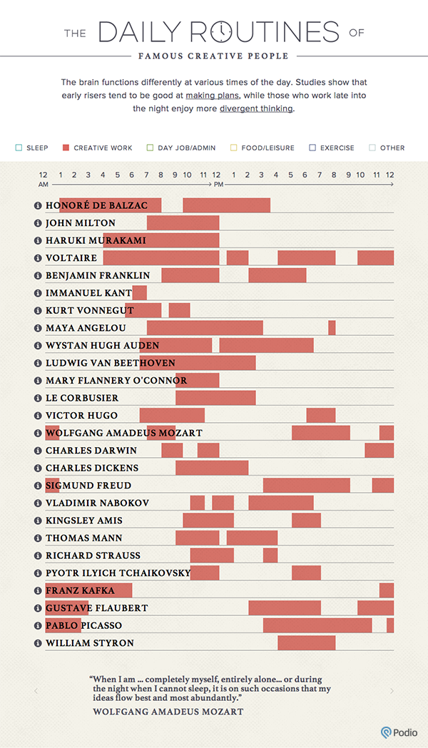 The Work Routines of Famous Creative People