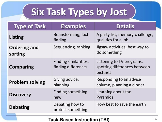 six tasks when completing a business presentation Say what your presentation is about, how long you will take and how you are going to handle questions for example, a presentation to sales staff could start like this: welcome / hello everyone (opening statement) as you all know, this company is losing its market share.
