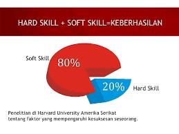 Karir Bersinar dengan Hard Skill dan Soft Skill