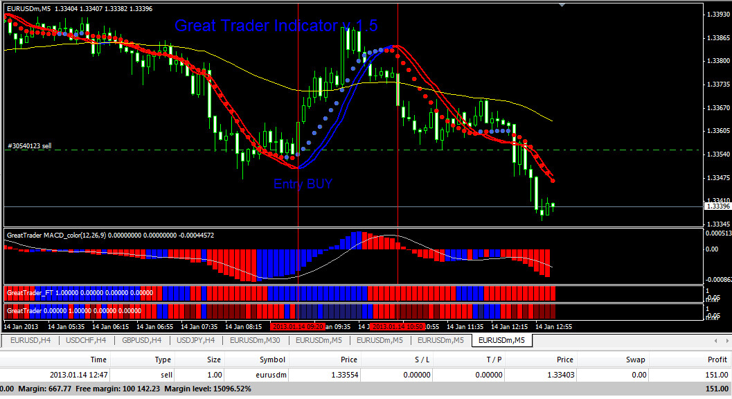 Forex compounding system