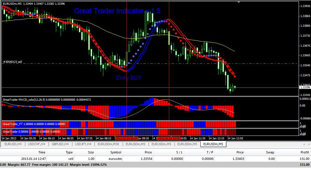 Indikator forex profit konsisten