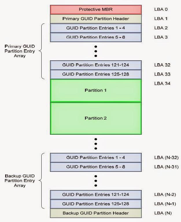 hệ thống phân vùng ổ cứng GPT (GUID Partition Tables)