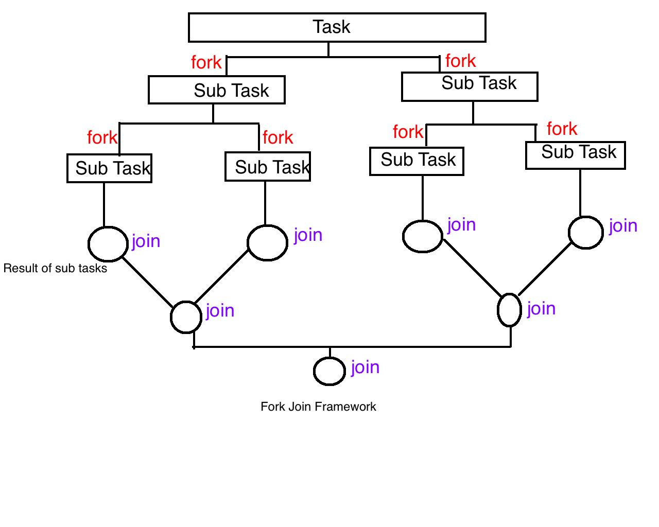 Programming for beginners: Java: Fork Join framework