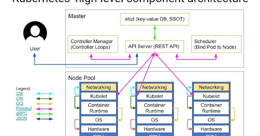Day 24 - On-premise Kubernetes with dynamic load balancing using rke, Helm and NGINX