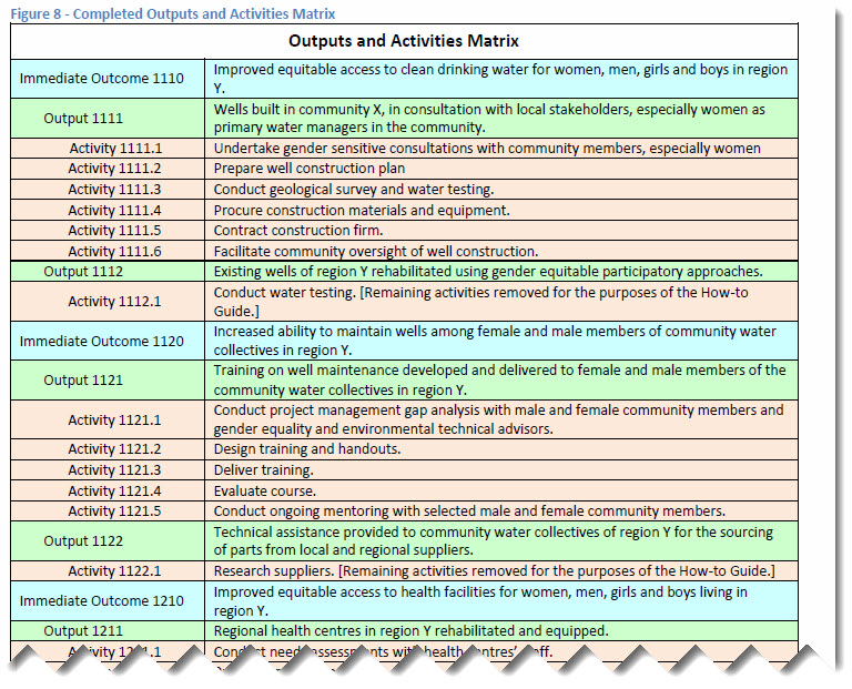 Illustrates how Outputs transferred from the Logic Model are broken down into underlying activities