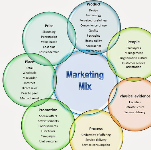what is product placement marketing essay Search for more papers by this is problematic because product placement is a form of marketing communication in name dropping and product.
