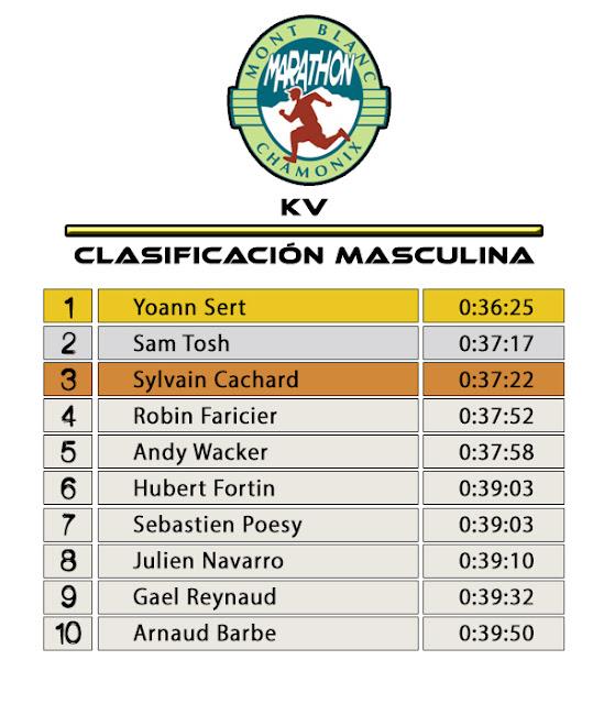 Clasificación Masculina KV - Marathon du Mont Blanc