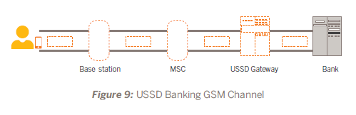 Intellections: USSD - Mobile Banking