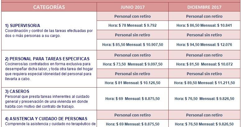 Jm estudio contable desde hoy rige el aumento de salario Alta trabajador servicio domestico