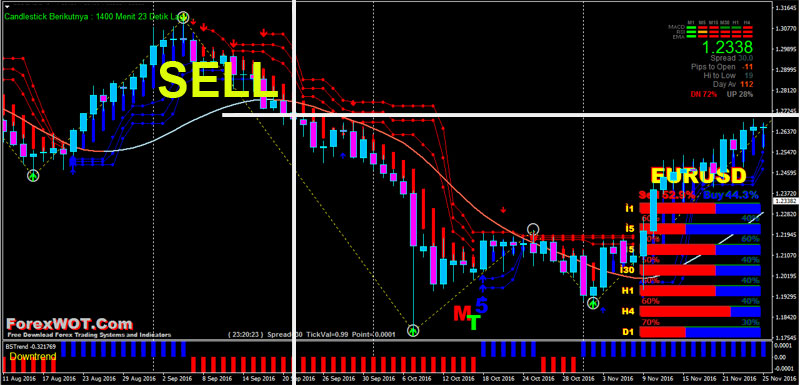 Trend following forex trading SELL