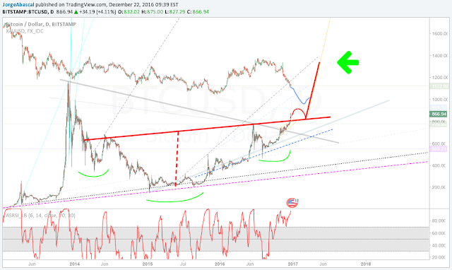 Bitcoin va Vang co the gap nhau ?