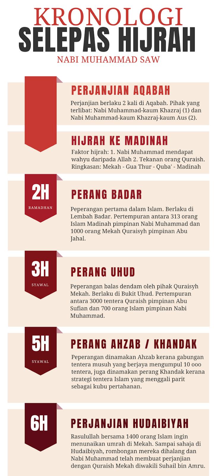Perjanjian Hudaibiyah Kronologi Selepas Hijrah Nabi Muhammad Dar At Taqwa Travel Tours