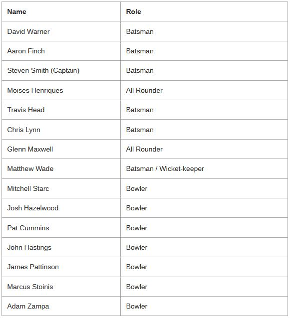Australian Squad for ICC Champions Trophy