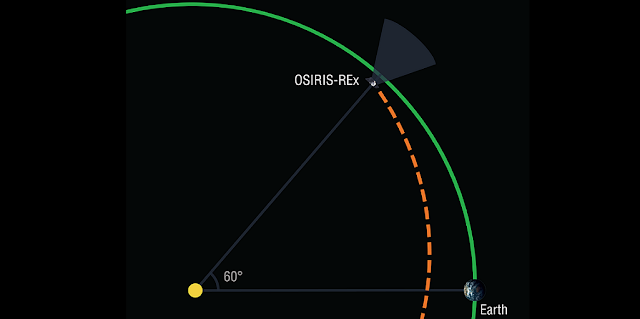 In February 2017, the OSIRIS-REx spacecraft will undertake a search for Earth-Trojan asteroids while on its outbound journey to the asteroid Bennu. Earth Trojans are asteroids that share an orbit with Earth while remaining near a stable point 60 degrees in front of or behind the planet. Credits: University of Arizona/Heather Roper.