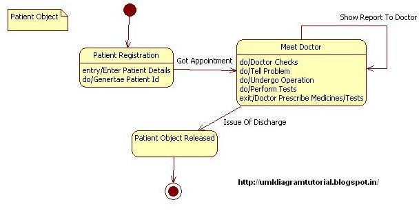 Unified Modeling Language: Hospital Management System ...