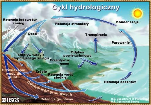 Cykl hydrologiczny Diagram opracowany przezUS Geological Survey