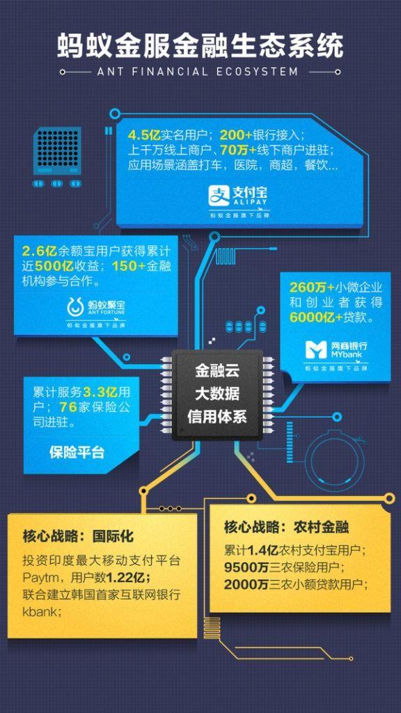 螞蟻金服所構建出的互聯網金融生態系