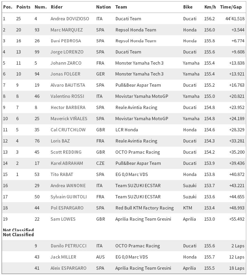 MotoGP Catalunya 2017 : Dovizioso berhasil finish pertama di susul Marquez dan Pedrosa . . Rossi dan Vinales terseok