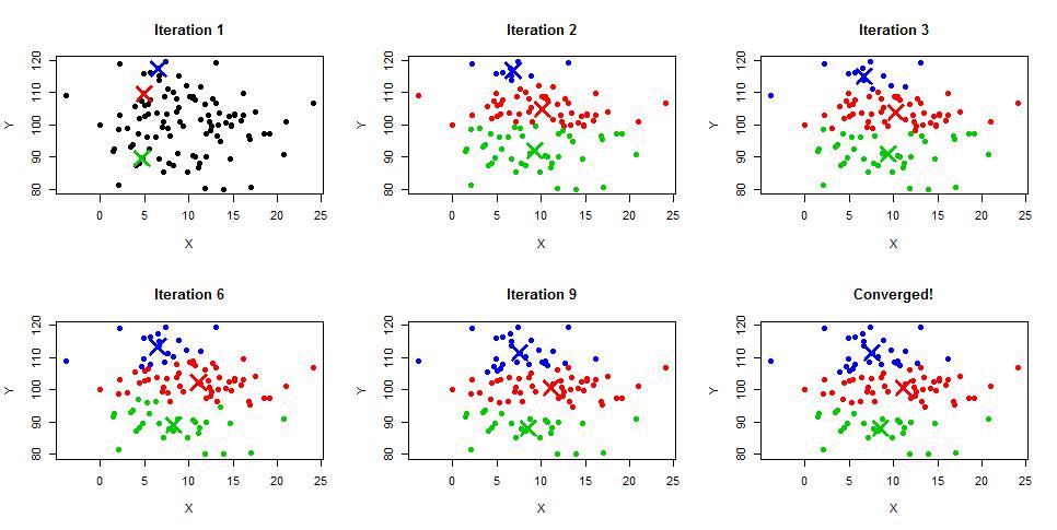 Clustering using Python   2datascientist