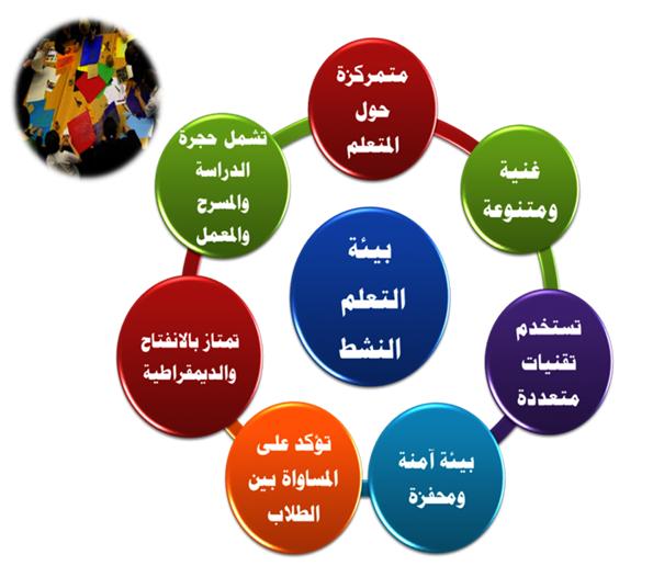 إستراتيجيات التدريس استراتيجية التعلم النشط