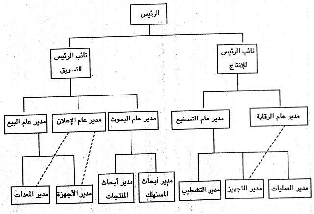 لخريطة التنظيمية