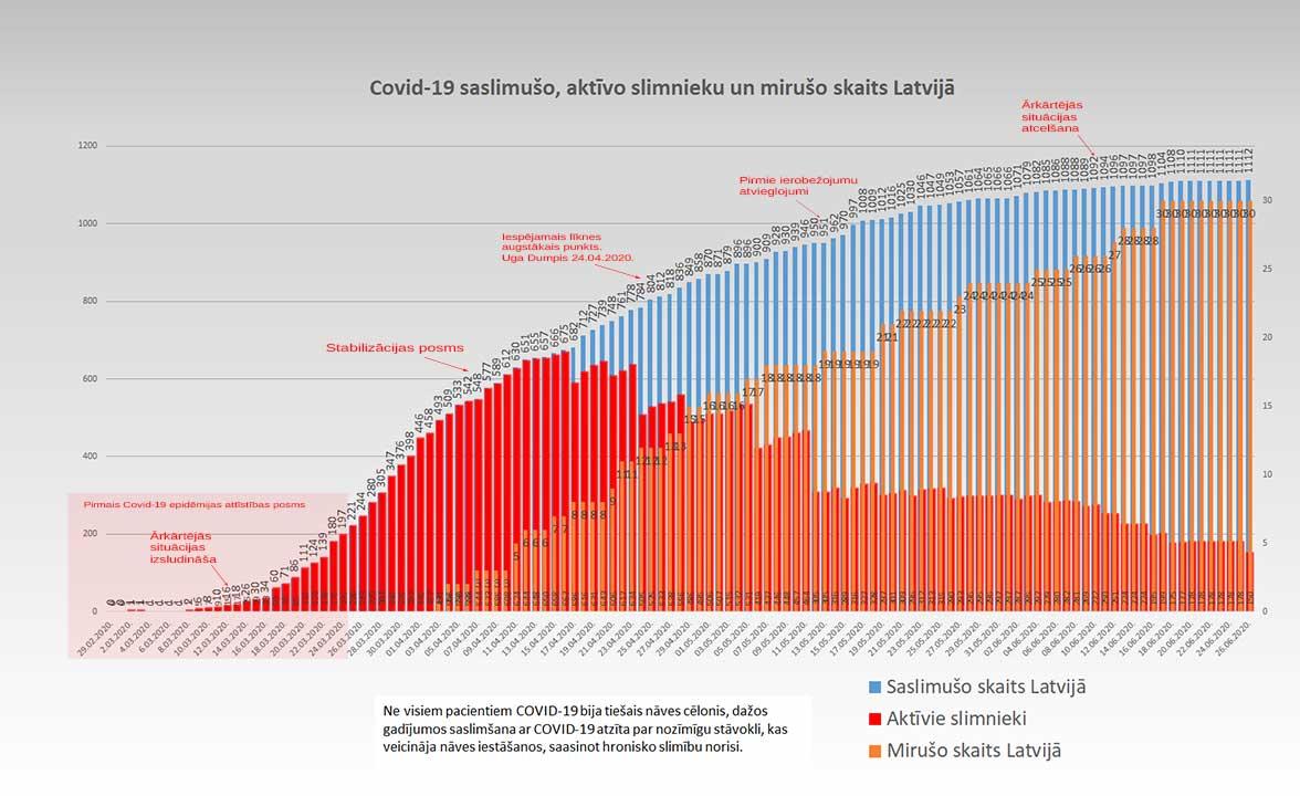 Grafiks ar Covid-19 saslimušo un mirušo skaitu valstī 26.06.2020.