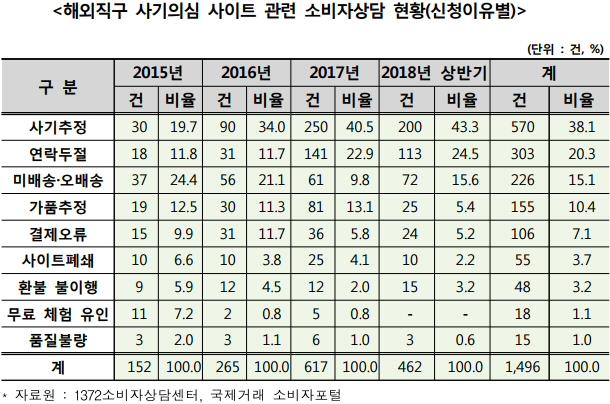 해외직구 사기의심 사이트 2018년말 기준 470개, 최근 3년 동안 473.2% 증가