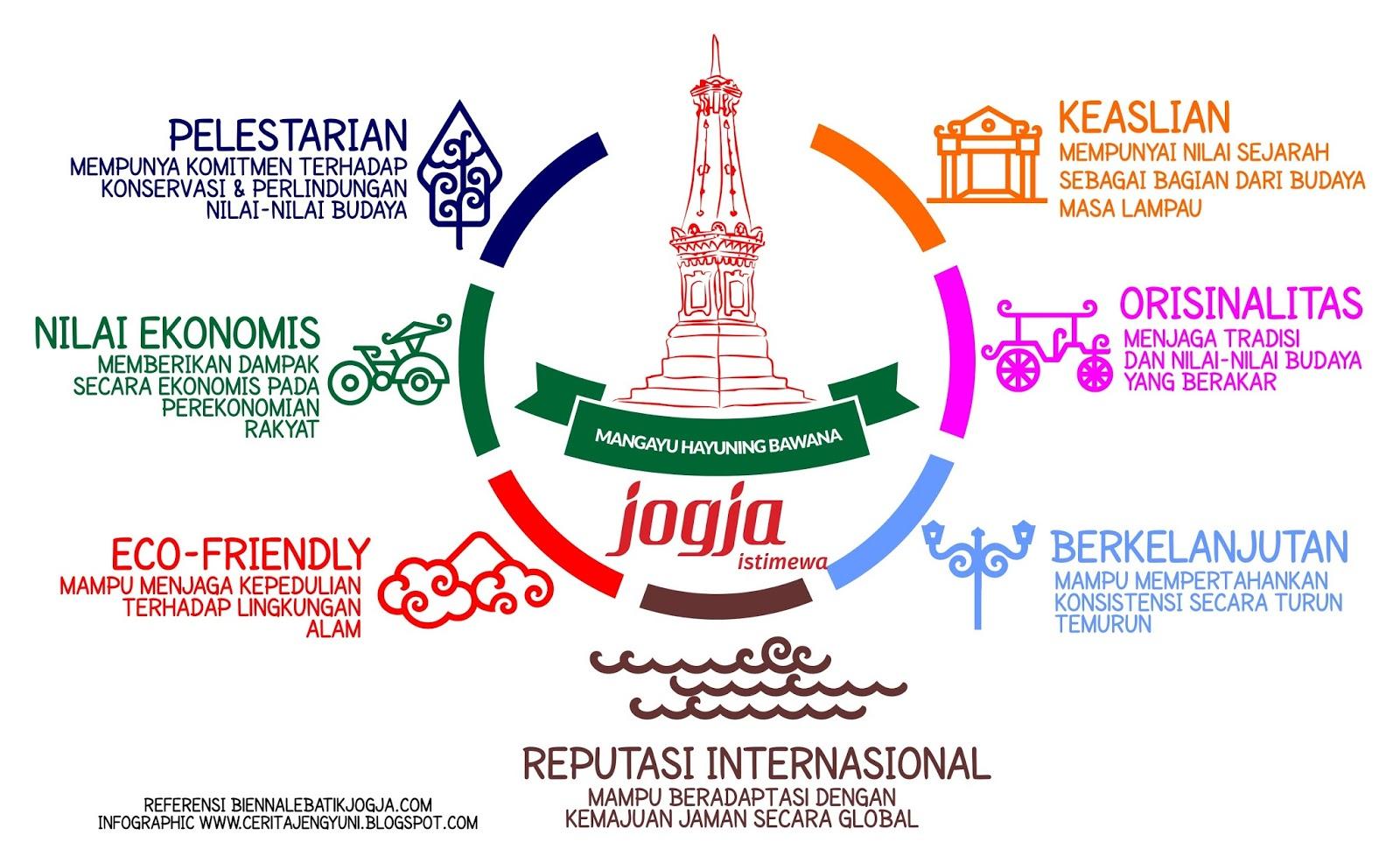 7 Kriteria Jogja Kota Batik Dunia