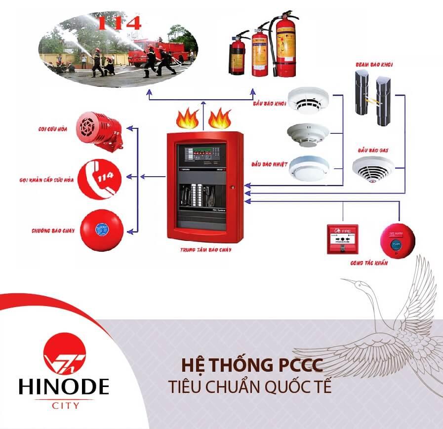 Hệ thống phòng cháy chữa cháy đạt chuẩn quốc tế của Hinode City
