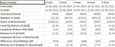 best-3-equity-midcap-funds-to-invest-via-sip-in-2016