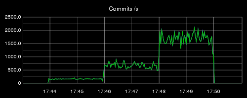 Commits per second in 3 different configurations