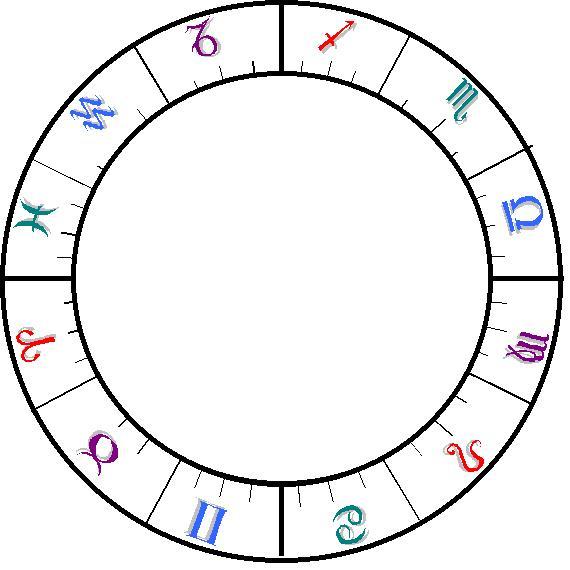 Our Sky Astrology: The Basics