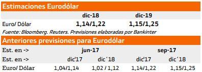 Previsión Euro Dólar 2018