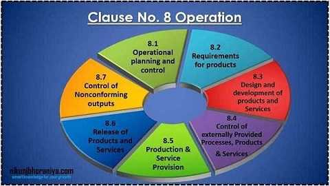 Clause 08) Operation - ISO 9001:2015 Requirement