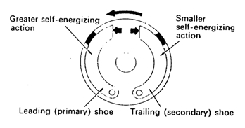 1. REM TROMOL (DRUM BRAKE)
