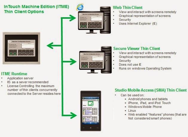 Wonderware: Live Demo - InTouch Machine Edition Web Thin Client