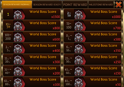 World Boss Score