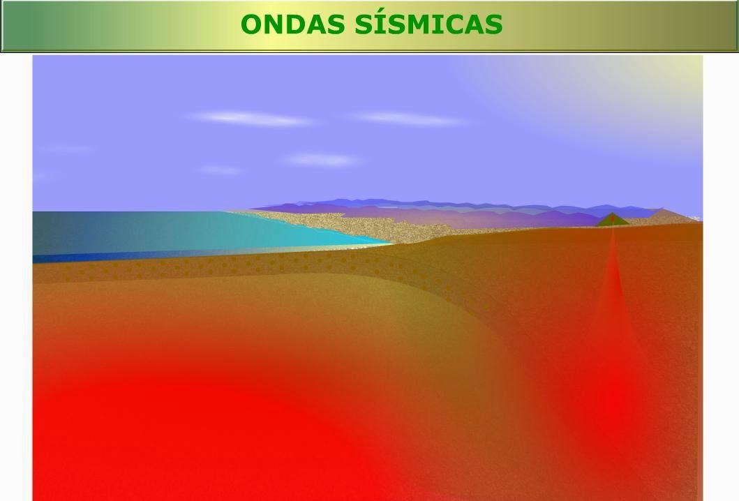 http://recursostic.educacion.es/secundaria/edad/2esobiologia/2quincena5/imagenes1/ondas.swf