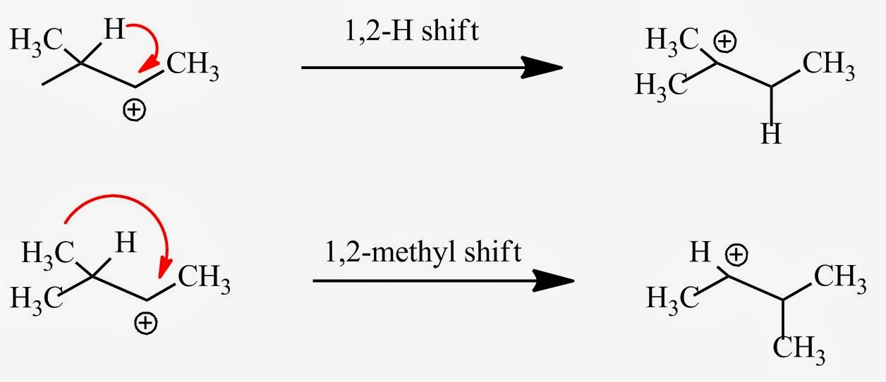 Fig. 1: Two possible types of rearrangement. The carbocation desires electron pair to complete the octet at the C+ atom. An 1,2-H shift provides these electrons and gives a more stable tertiary carbocation. In principle, a 1,2-methyl shift can occur but is less favorable since it gives a secondary carbocation.