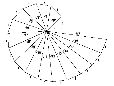 Mates Javier: Espiral de Teodoro