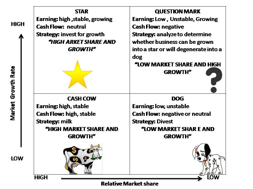 bcg model in marketing Comparison ge versus bcg - thus products or business units in the green zone are almost equivalent to stars or cash cows, yellow zone are like question marks and red zone are similar to dogs in the bcg matrix difference between bcg and ge matrices - bcg matrix ge matrix 1 bcg matrix consists of four cells 1.