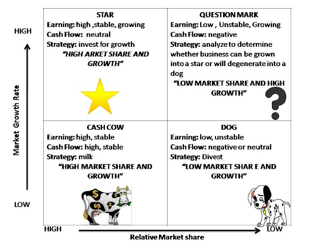 The BCG Matrix helps a company with multiple business units/products by determining the strengths of each business unit/product and the course of action for each business unit/product
