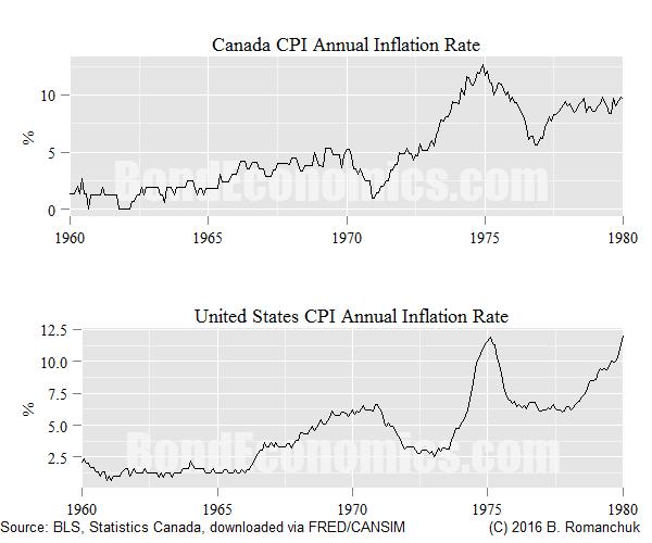 Inflation rates - Old Keynesian Era
