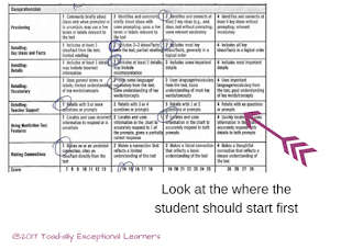 Toad-ally Exceptional Learners: POW: DRA Comprehension Rubric
