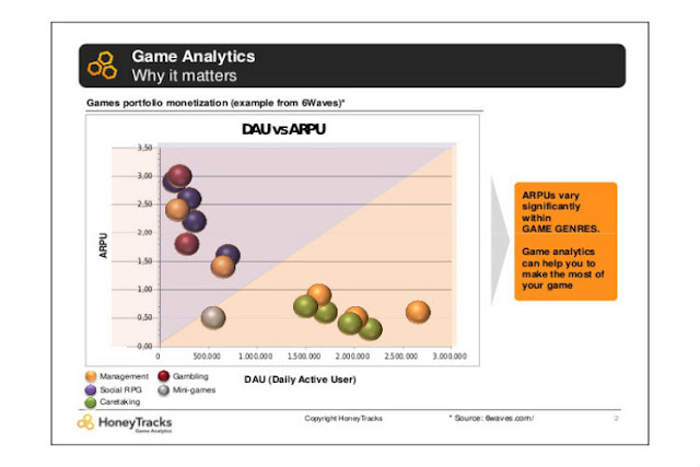 Analyzing Your Game Analytics Metrics – Know The Importance