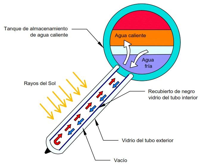 Resultado de imagen de colector solar tubos evacuados