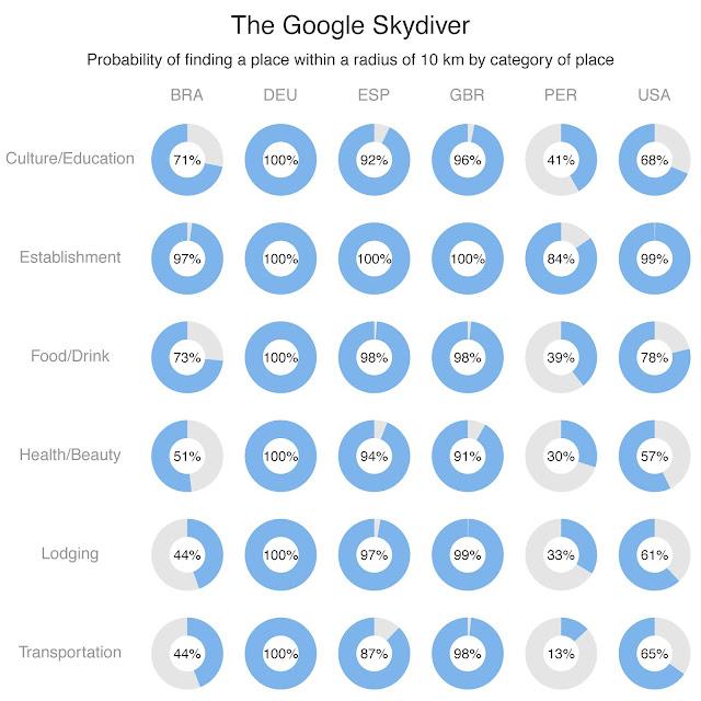 Gráfico por categoría y lugar